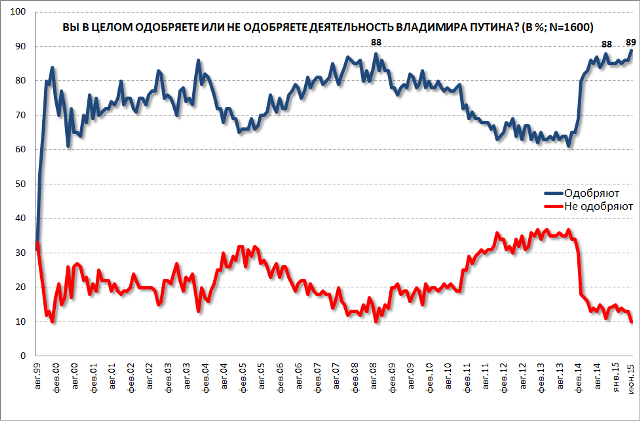Putin More Popular Than Ever Irrussianality