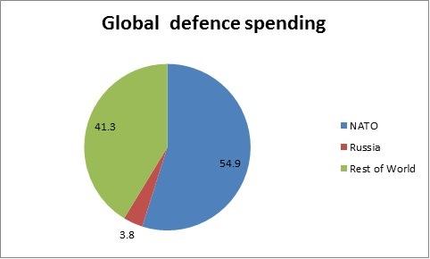 global defence spending