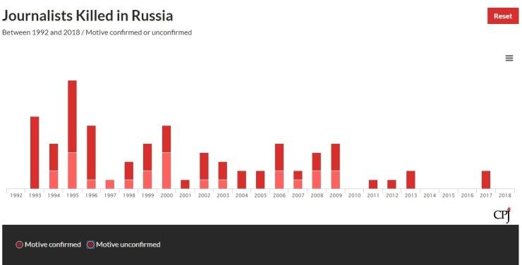 dead journalists russia